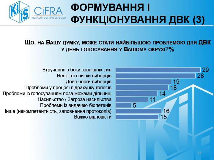 Опитування-ОВК_КМІС-final-14