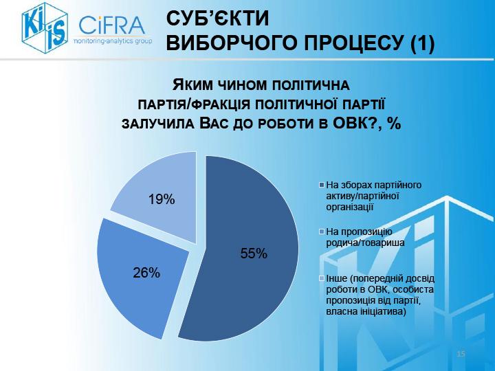 Опитування-ОВК_КМІС-final-15
