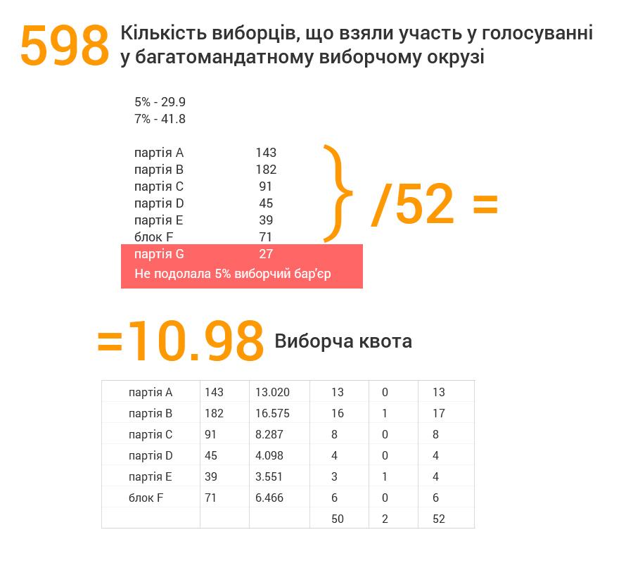 2831-3-tab2