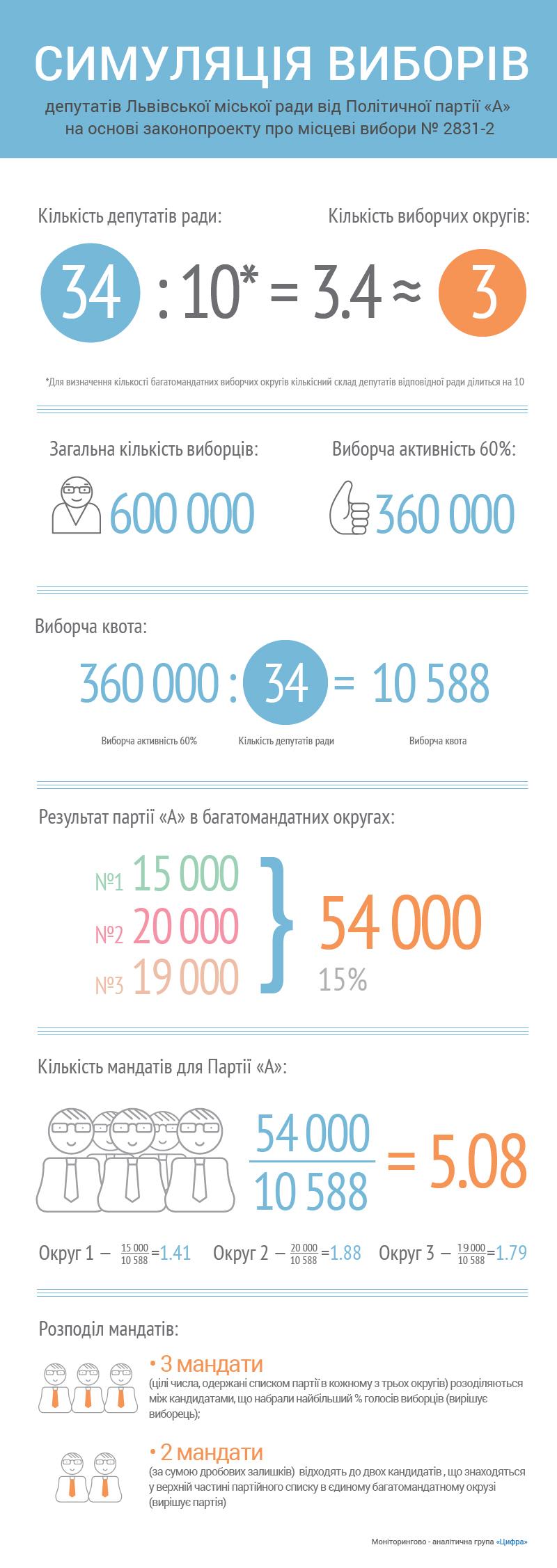 cifra_lviv-rada