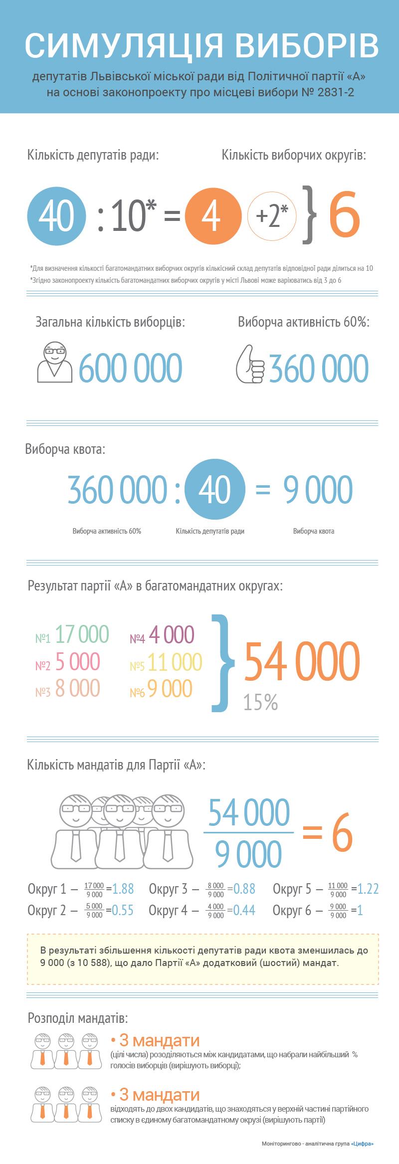 cifra_lviv-rada2