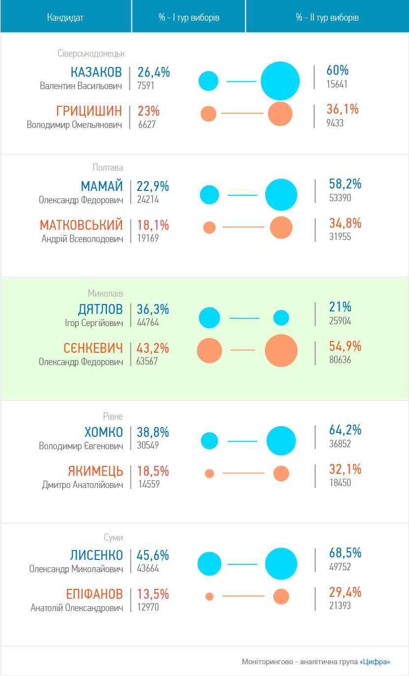 election-visualization-3