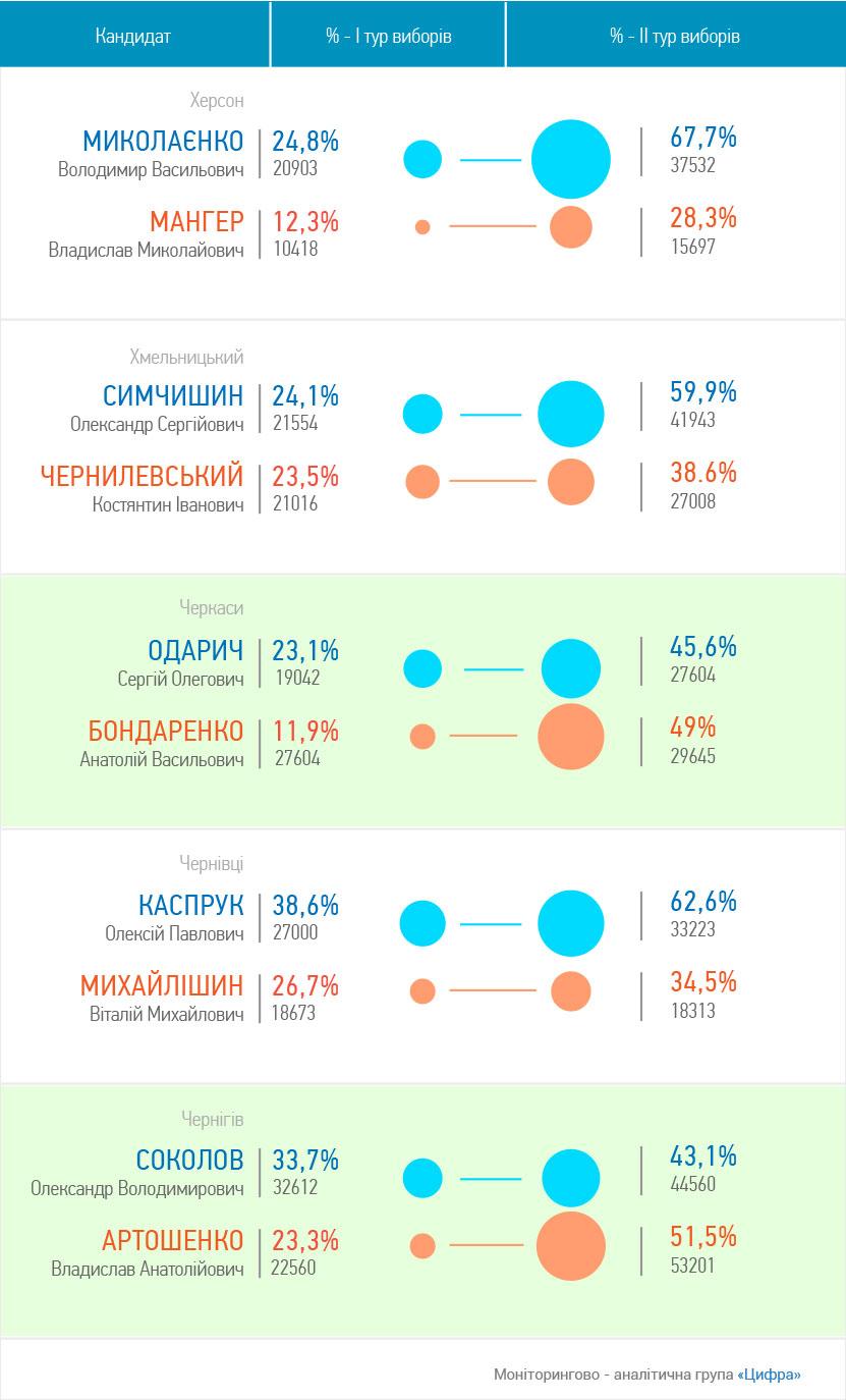 election-visualization-4