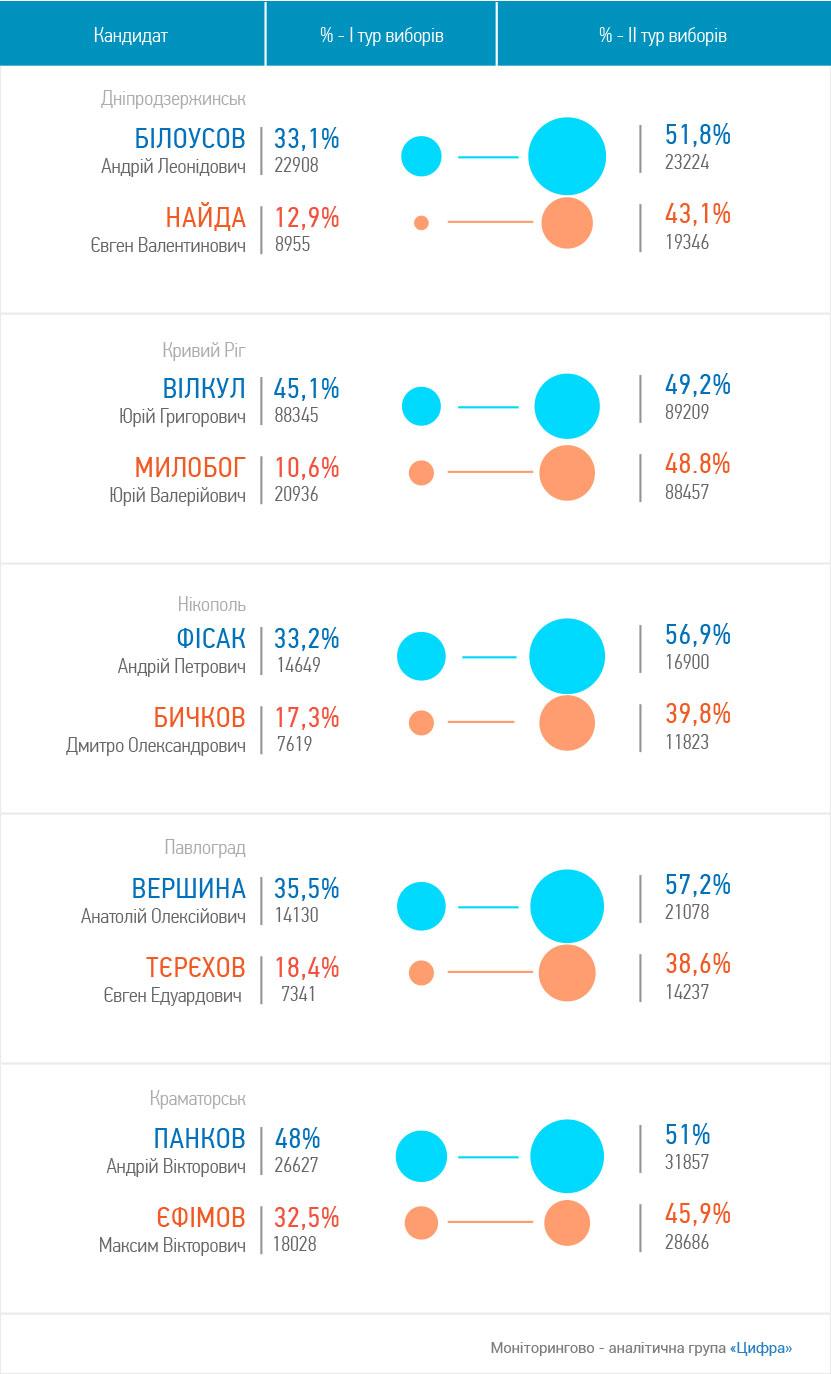 election-visualization-5